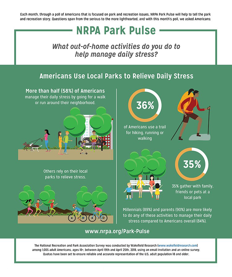 Park Pulse: Walking Manages Stress