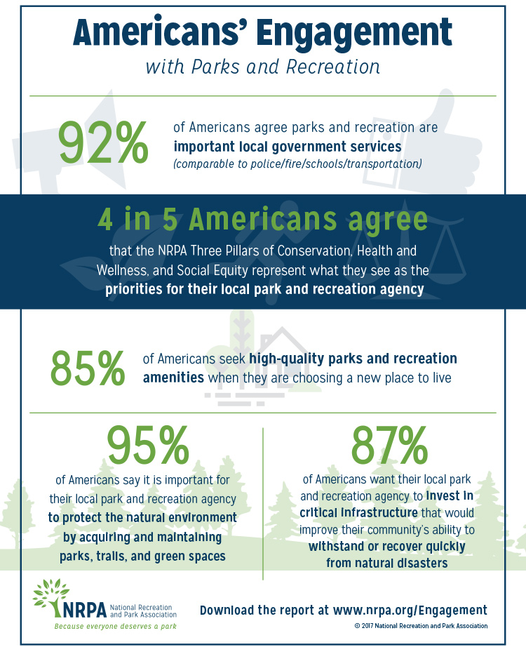Americans' Engagement with Parks and Recreation