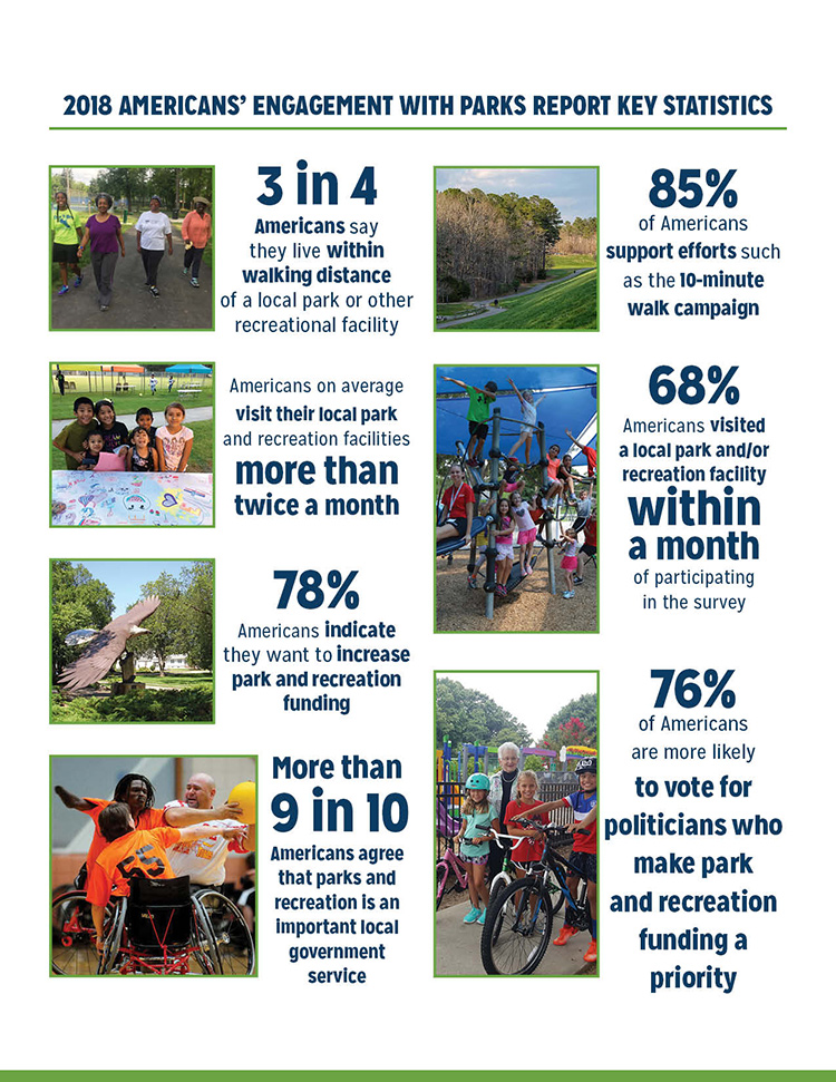 Infographic: Americans' Engagement with Parks and Recreation