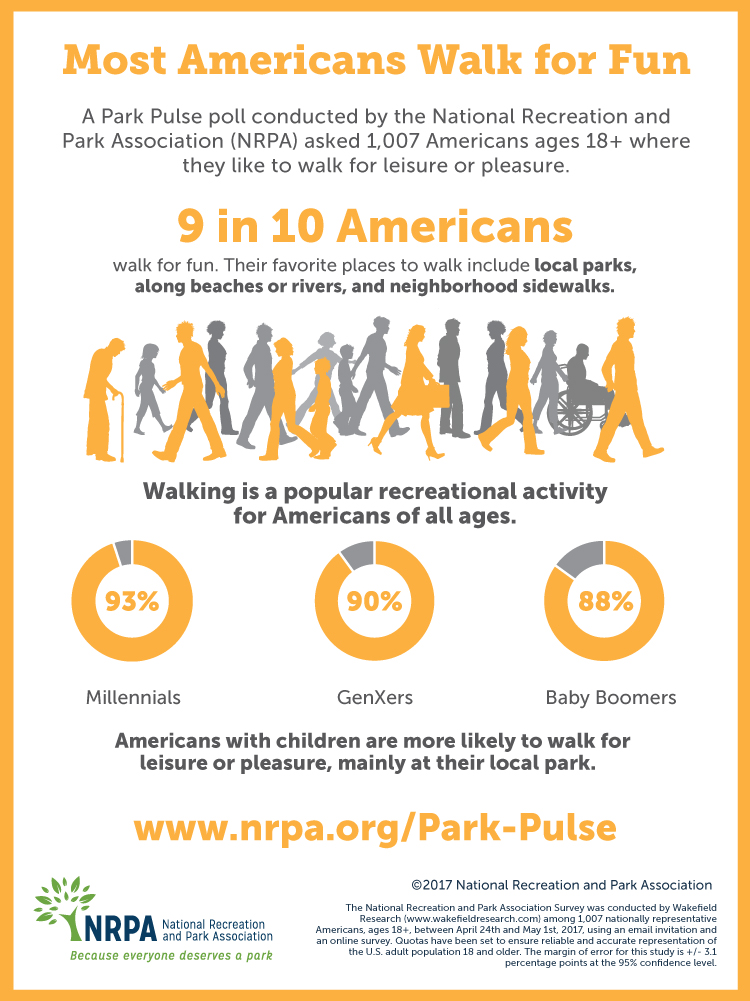 Americans Walk in the Park Infographic