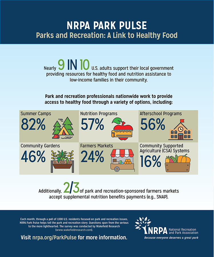 Park Pulse Infographic: Parks and Recreation Agencies Provide Nutrition Assistance to the Most Vulnerable