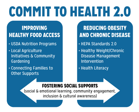 Commit to Health 2.0