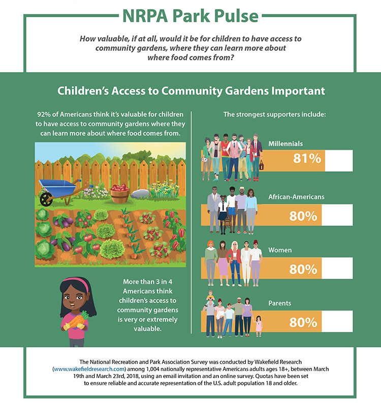 Park Pulse: Lessons in the Community Garden