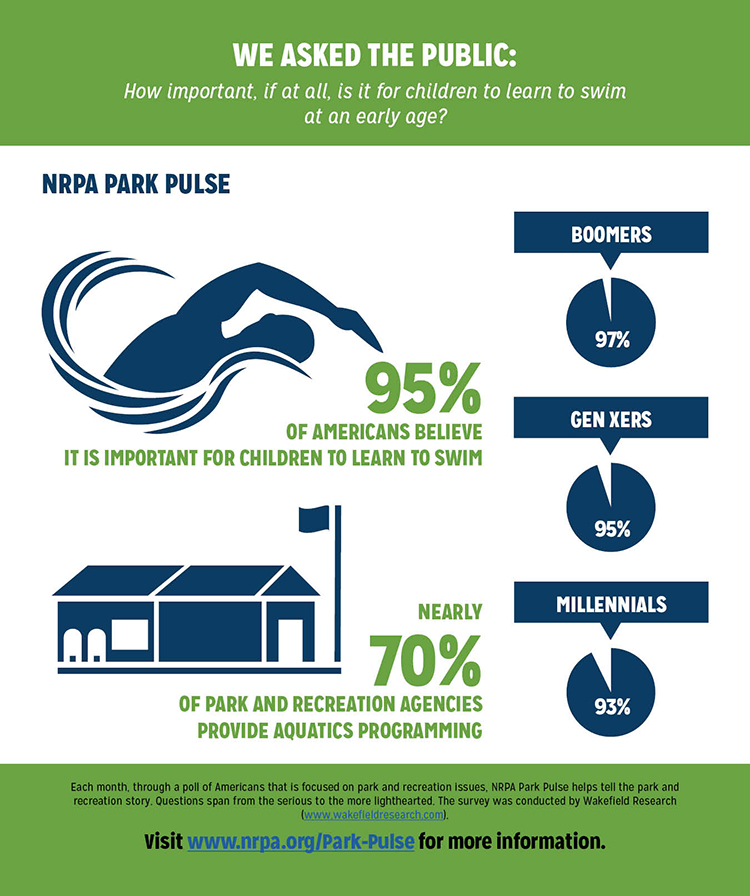 Park Pulse Infographic: Learning to Swim