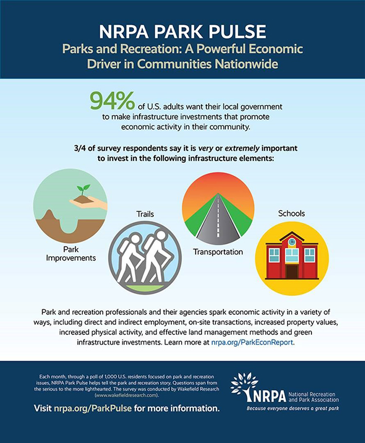 Park Pulse Infographic: Economic Benefits Found in Park and Recreation Investments