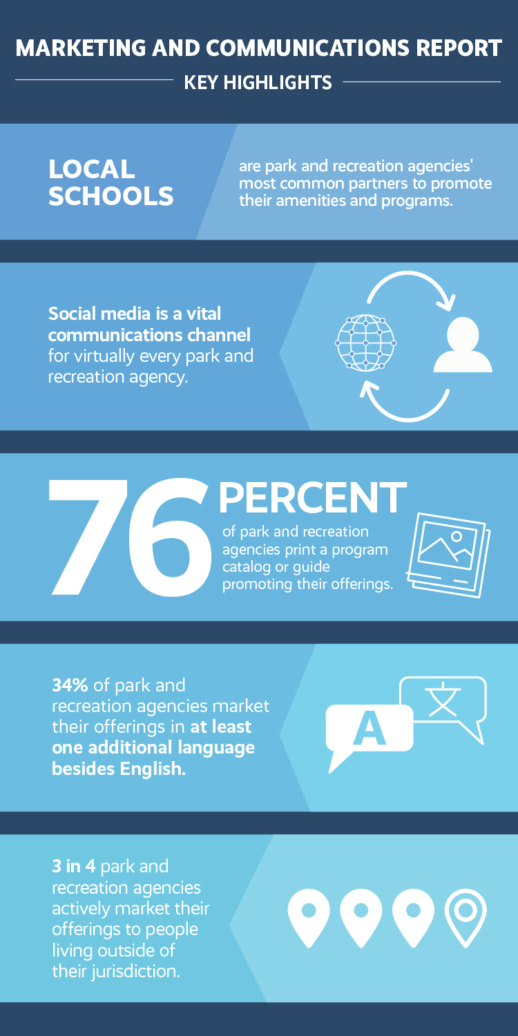 Marketing and Communications Report Infographic