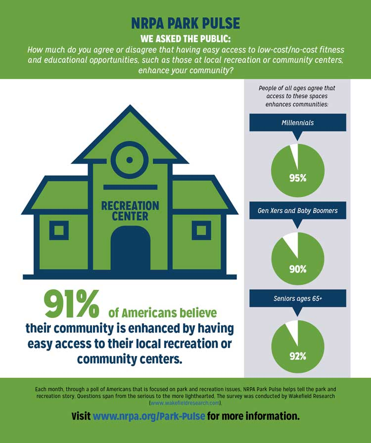 Park Pulse Infographic: Recreation Centers Enhance Communities