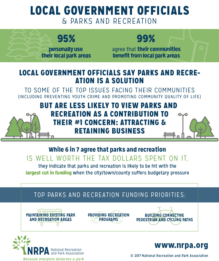 Local Government Officials Perceptions of Parks and Rec Infographic