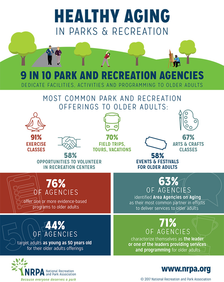 Healthy Aging in Parks Infographic