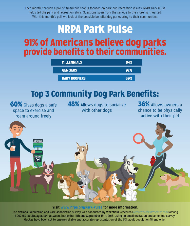 Park Pulse Infographic: Providing a Place for Pooch to Play