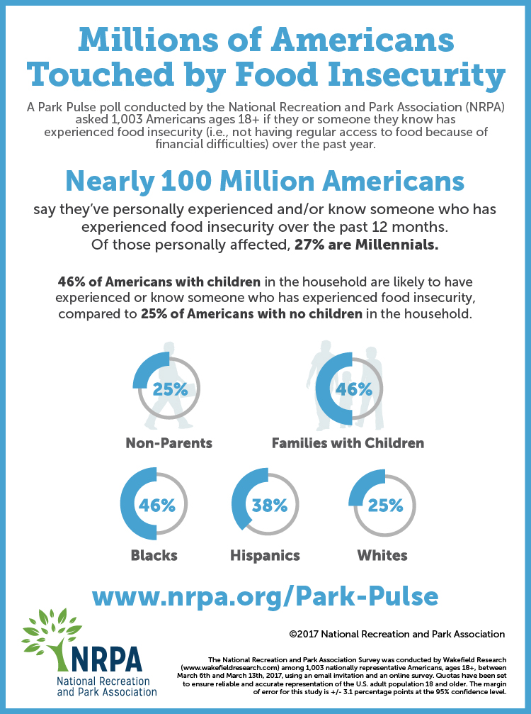 Millions of Americans Touched by Food Insecurity: Infographic
