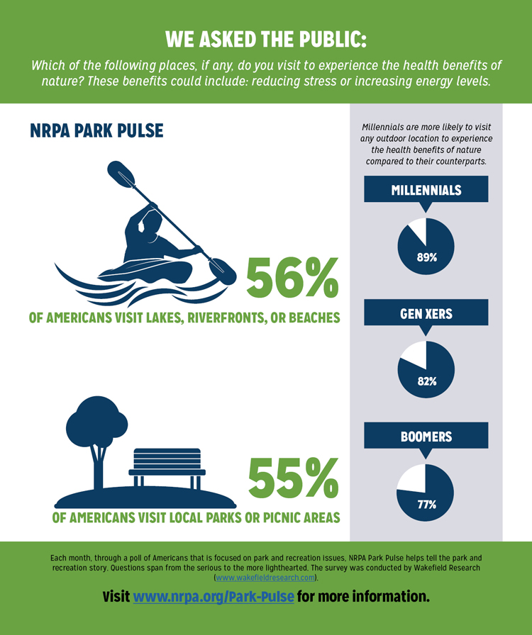 Park Pulse Infographic: Health Benefits of Natural Areas