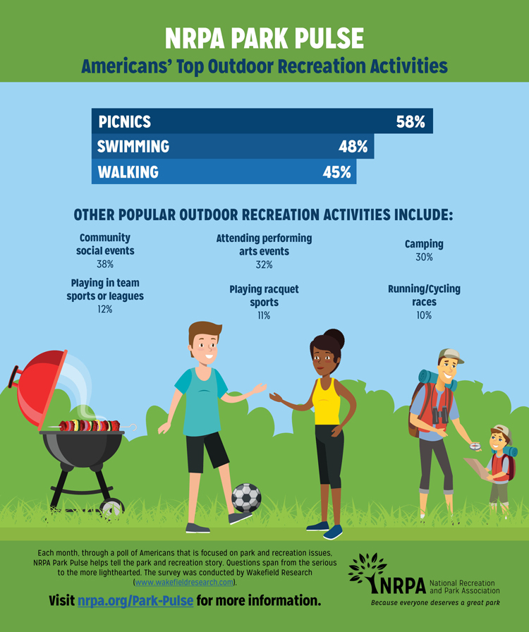 Park Pulse Infographic: Who Doesn't Like a Good Picnic?