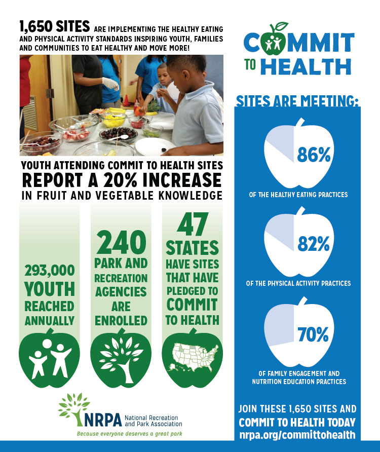 Commit to Health Anniversary Infographic