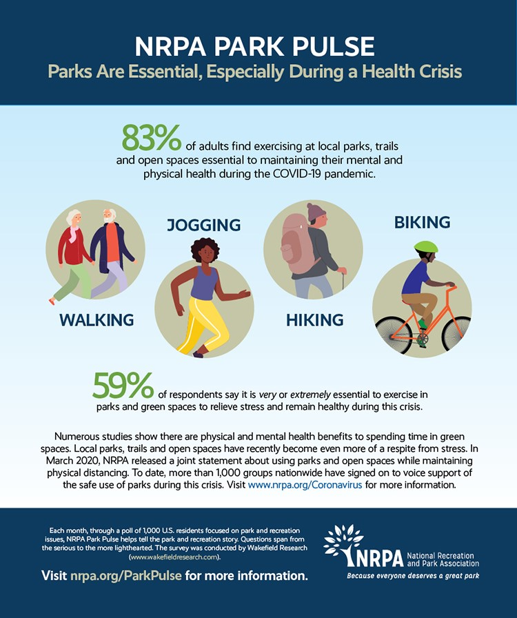 Park Pulse Infographic: Essential Need For Parks