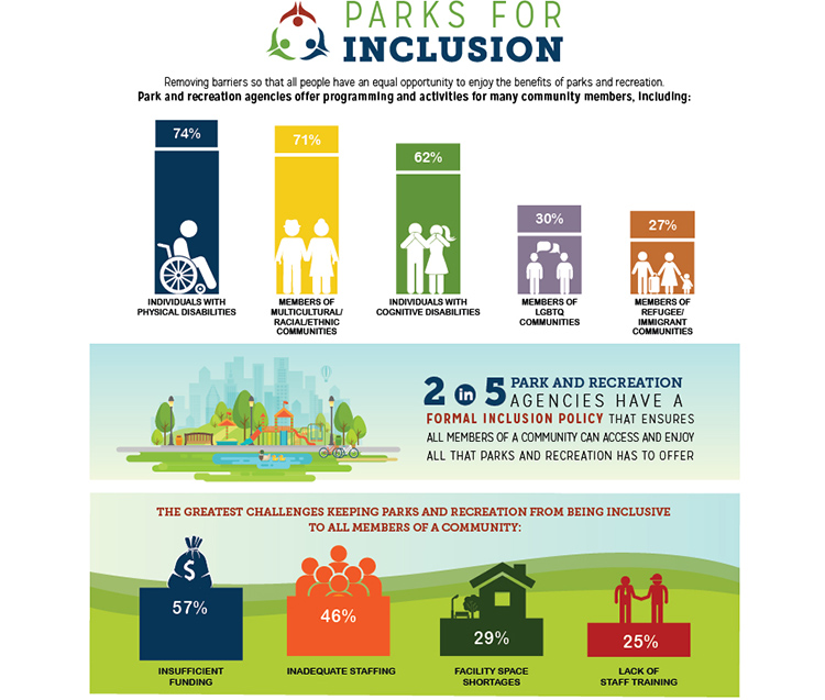 Parks for Inclusion Infographic