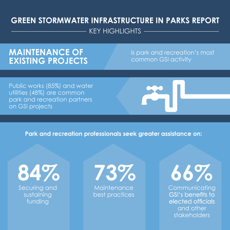 Green Stormwater Infrastructure in Parks Report Infographic