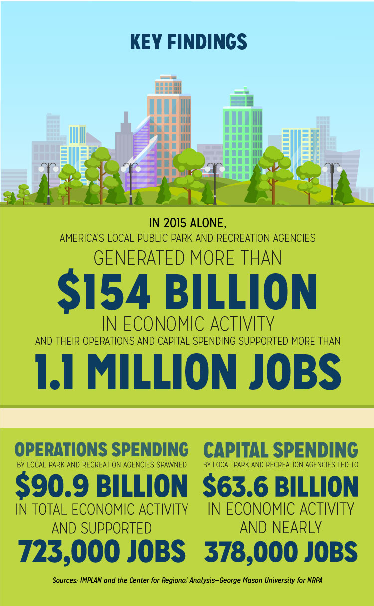 The Economic Impact of Local Parks: Infographic