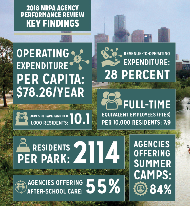 NRPA Agency Performance Review Infographic