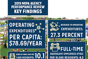 NRPA's Agency Performance Review: Key Findings