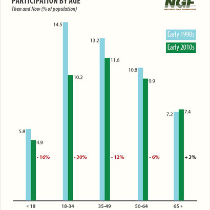 NGF Participation by Age chart