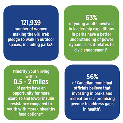 Health Infographic - green space and health