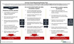 NRPA Summer Camp Reopening Decision Tool