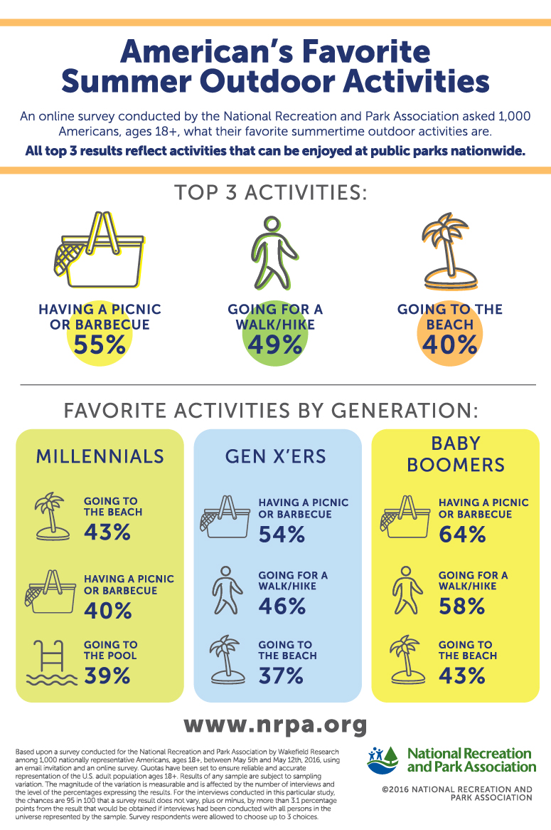 Favorite-Summer-Activities-Infographic-FINAL