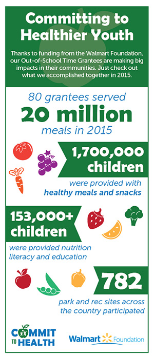 Fighting Hunger Infographic