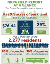 Field Report Infographic