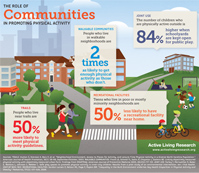 communities promoting physical activity