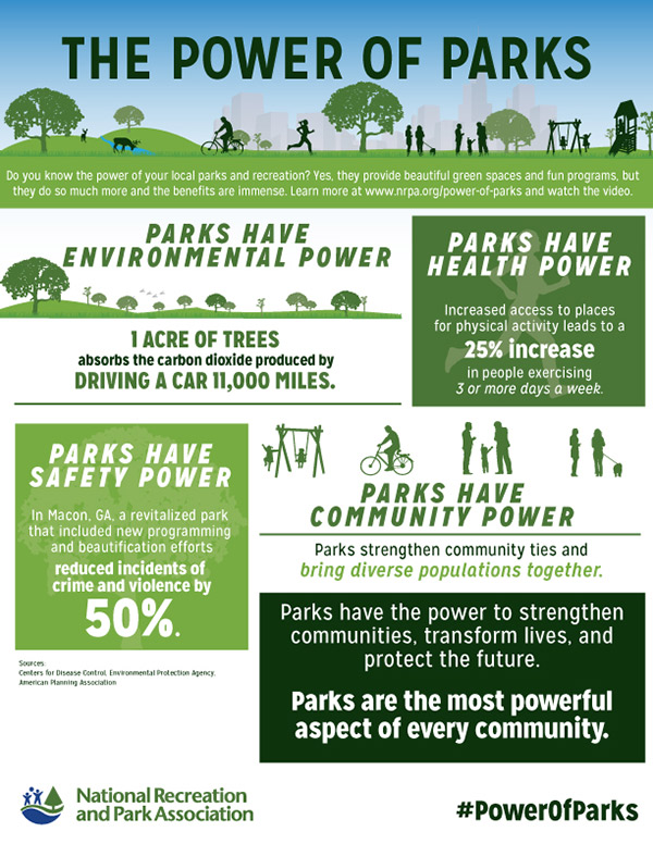 Power of Parks Infographic