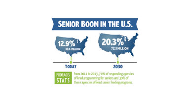Park and recreation agencies should keep an eye on demographics data for America's growing population of seniors.